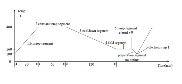 模板曲线图 Temperature program control diagram.jpg